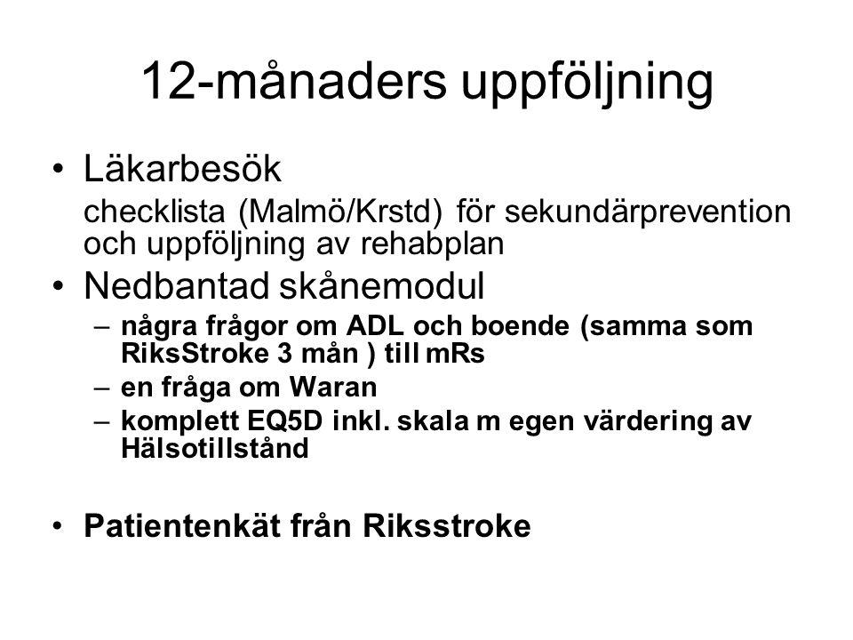 12-månaders uppföljning Läkarbesök checklista (Malmö/Krstd) för sekundärprevention och uppföljning av rehabplan Nedbantad skånemodul –några frågor om ADL och boende (samma som RiksStroke 3 mån ) till mRs –en fråga om Waran –komplett EQ5D inkl.