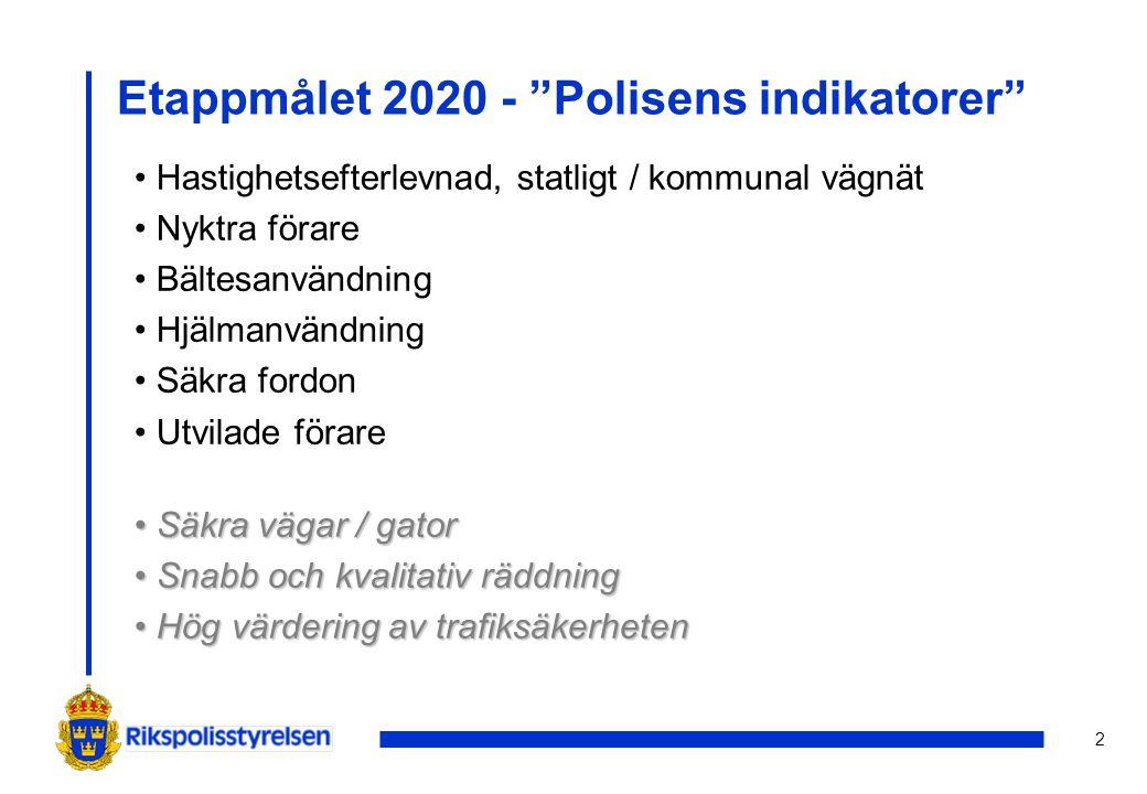 """2 Etappmålet 2020 - """"Polisens indikatorer"""" Hastighetsefterlevnad, statligt / kommunal vägnät Nyktra förare Bältesanvändning Hjälmanvändning Säkra ford"""