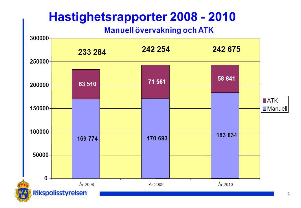4 Hastighetsrapporter 2008 - 2010 Manuell övervakning och ATK 169 774 170 693 183 834 63 510 71 561 58 841 0 50000 100000 150000 200000 250000 300000
