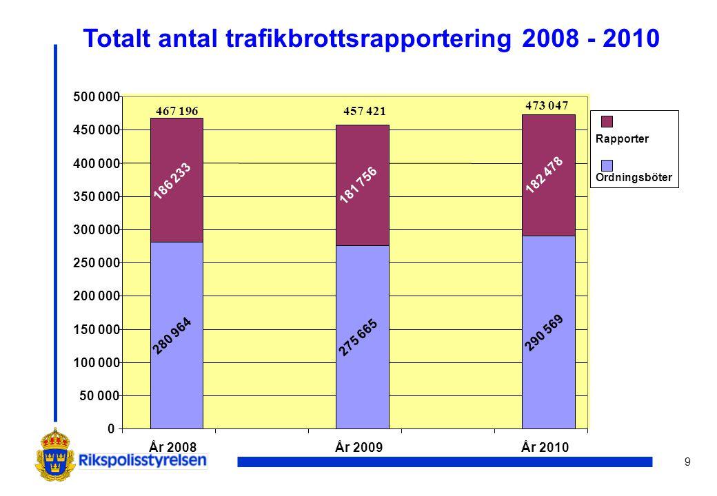 9 Totalt antal trafikbrottsrapportering 2008 - 2010 280 964 275 665 290 569 182 478 181 756 186 233 0 50 000 100 000 150 000 200 000 250 000 300 000 3