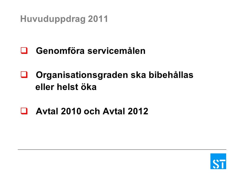 Huvuduppdrag 2011  Genomföra servicemålen  Organisationsgraden ska bibehållas eller helst öka  Avtal 2010 och Avtal 2012