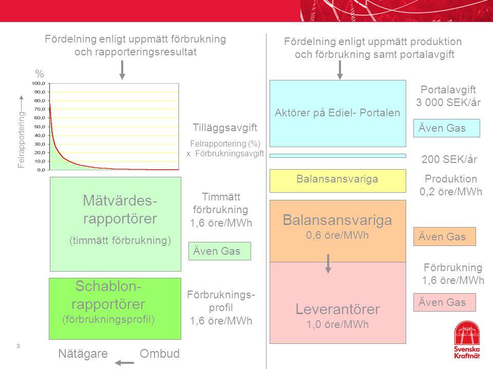 3 Balansansvariga 0,6 öre/MWh Leverantörer 1,0 öre/MWh Fördelning enligt uppmätt förbrukning och rapporteringsresultat Fördelning enligt uppmätt produ