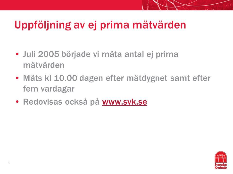 8 Uppföljning av ej prima mätvärden Juli 2005 började vi mäta antal ej prima mätvärden Mäts kl 10.00 dagen efter mätdygnet samt efter fem vardagar Red