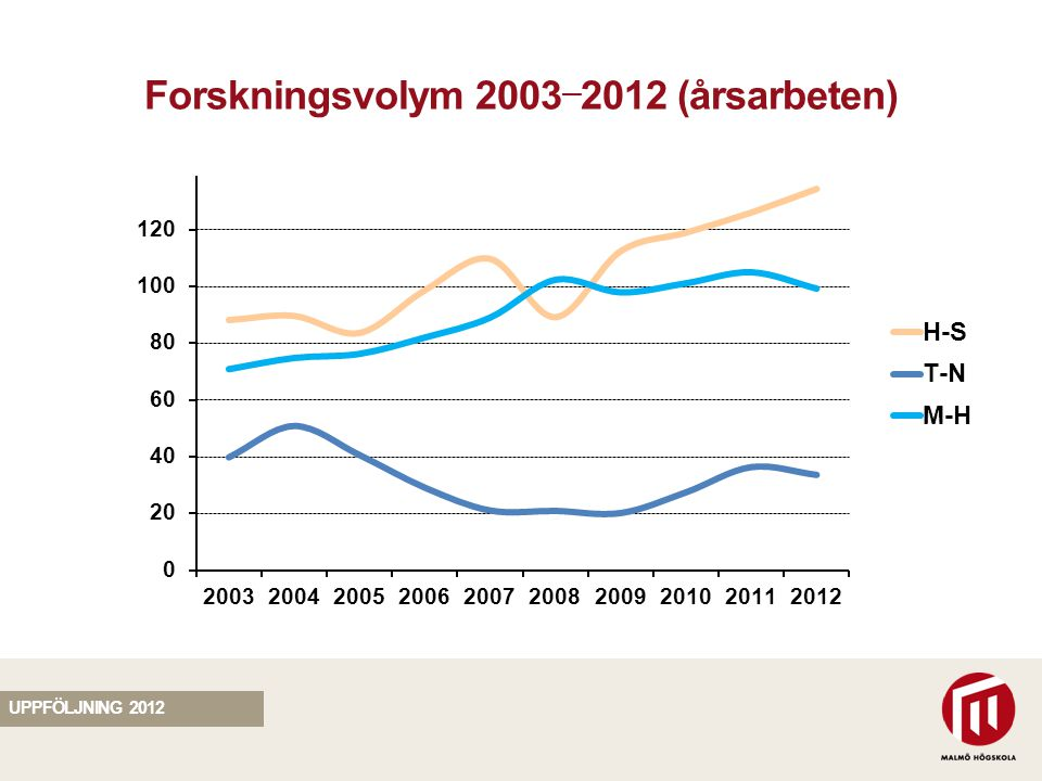 SEKTION Forskningsvolym 2003 — 2012 (årsarbeten) UPPFÖLJNING 2012