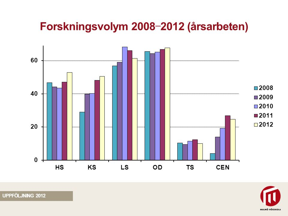 SEKTION Forskningsvolym 2008 — 2012 (årsarbeten) UPPFÖLJNING 2012