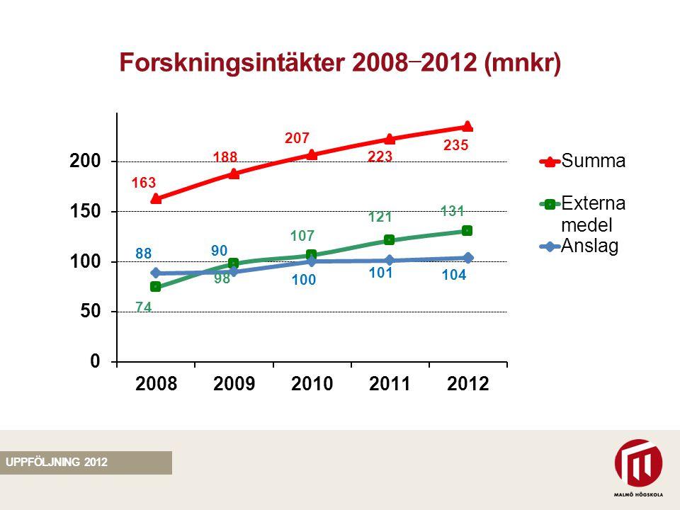 SEKTION Forskningsintäkter 2008 — 2012 (mnkr) UPPFÖLJNING 2012