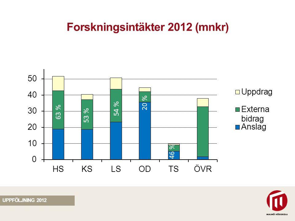 SEKTION Forskningsintäkter 2012 (mnkr) 63 % 54 % 53 % 20 % 46 % UPPFÖLJNING 2012