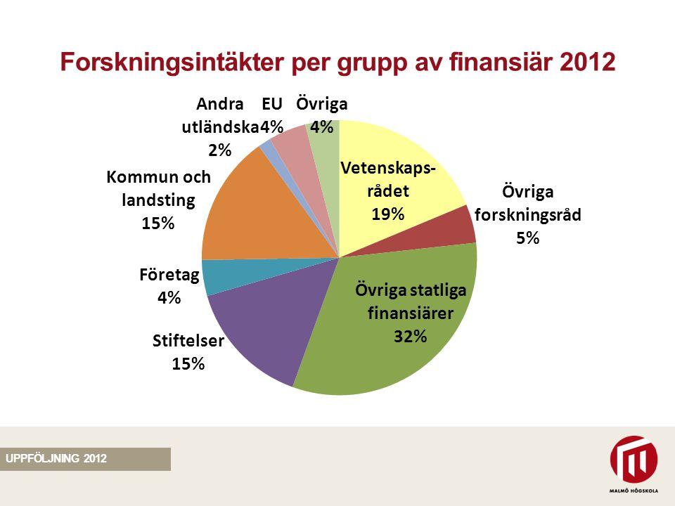 SEKTION Forskningsintäkter per grupp av finansiär 2012 UPPFÖLJNING 2012