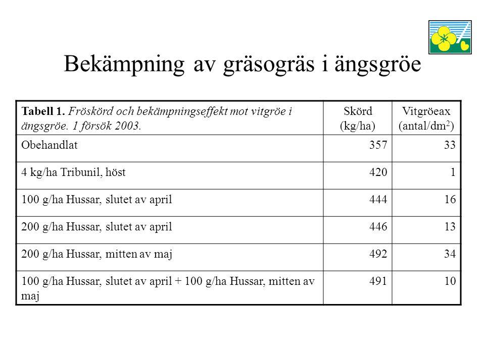 Bekämpning av gräsogräs i ängsgröe Tabell 1. Fröskörd och bekämpningseffekt mot vitgröe i ängsgröe.