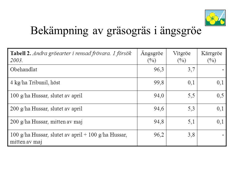 Bekämpning av gräsogräs i ängsgröe Vårbehandling med 200 g/ha Hussar har gett högst avkastning, men det är också mest vitgröe kvar i dessa parceller Split-behandling med Hussar (2* 100 g/ha) har gett bäst effekt på vitgröen bland Hussarleden I försöket är det endast i Tribunilledet, som det finns så liten mängd vitgröefrön kvar att frövaran skulle klara en certifiering Läs mer om försöken i Larsson, G.