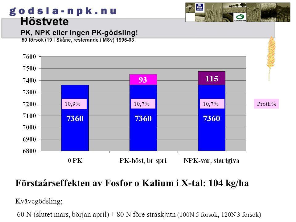 Höstvete PK, NPK eller ingen PK-gödsling! 50 försök (19 i Skåne, resterande i MSv) 1996-03 Förstaårseffekten av Fosfor o Kalium i X-tal: 104 kg/ha 10,