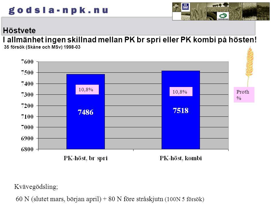 Höstvete I allmänhet ingen skillnad mellan PK br spri eller PK kombi på hösten! 35 försök (Skåne och MSv) 1998-03 10,8% Proth % Kvävegödsling; 60 N (s