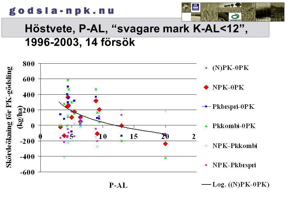 """Höstvete, P-AL, """"svagare mark K-AL<12"""", 1996-2003, 14 försök"""