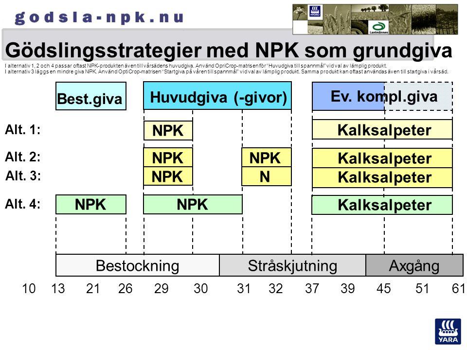 Gödslingsstrategier med NPK som grundgiva I alternativ 1, 2 och 4 passar oftast NPK-produkten även till vårsädens huvudgiva. Använd OpriCrop-matrisen