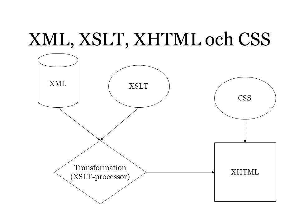 Transformation Sker med en XSLT-processor Finns inbyggd i Internet Explorer… …men inte i alla webbläsare Därför använder vi JEdits XSLT- processor XALAN
