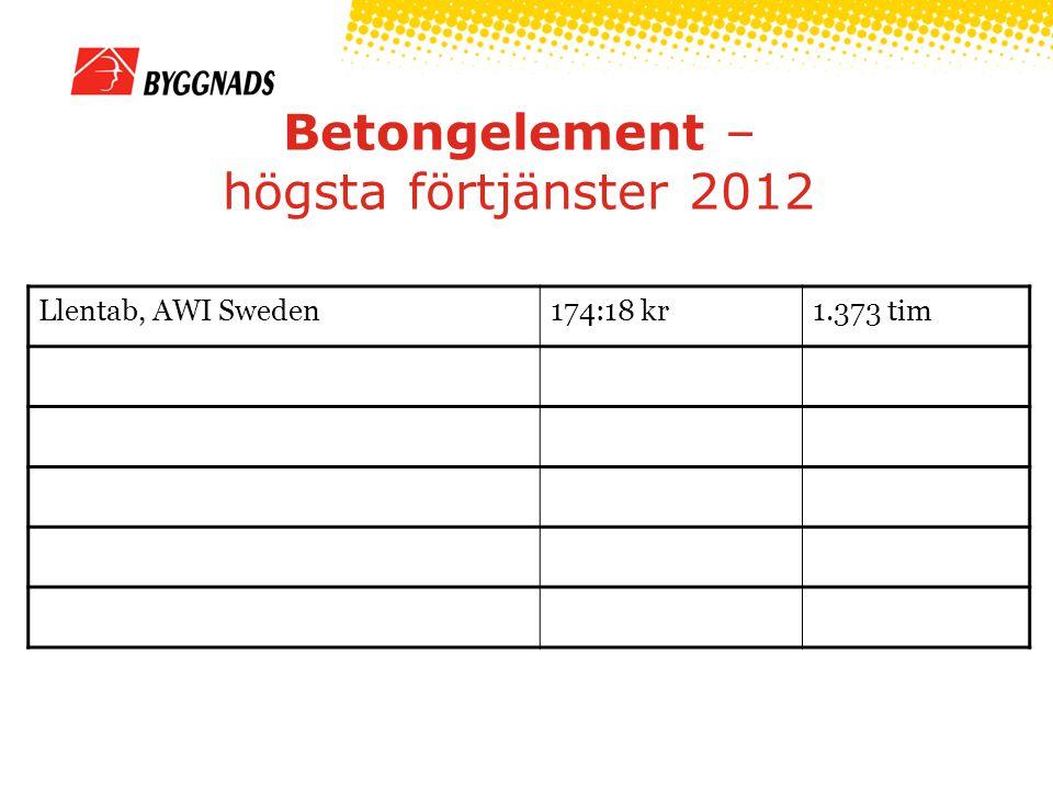 Betongelement – högsta förtjänster 2012 Llentab, AWI Sweden174:18 kr1.373 tim