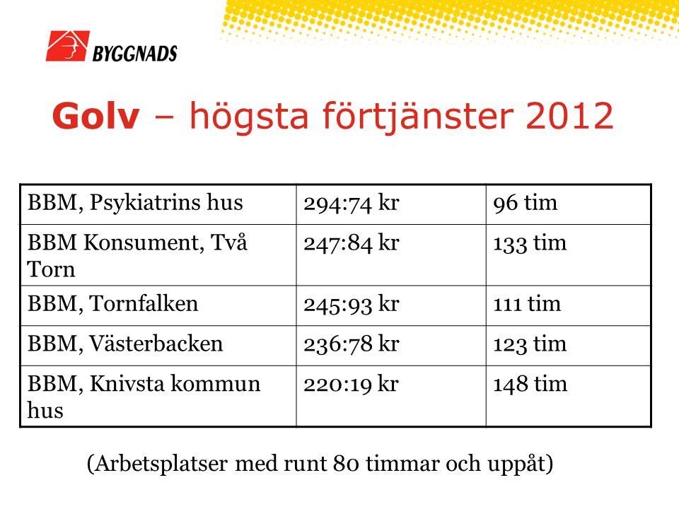 Golv – högsta förtjänster 2012 (Arbetsplatser med runt 80 timmar och uppåt) BBM, Psykiatrins hus294:74 kr96 tim BBM Konsument, Två Torn 247:84 kr133 tim BBM, Tornfalken245:93 kr111 tim BBM, Västerbacken236:78 kr123 tim BBM, Knivsta kommun hus 220:19 kr148 tim