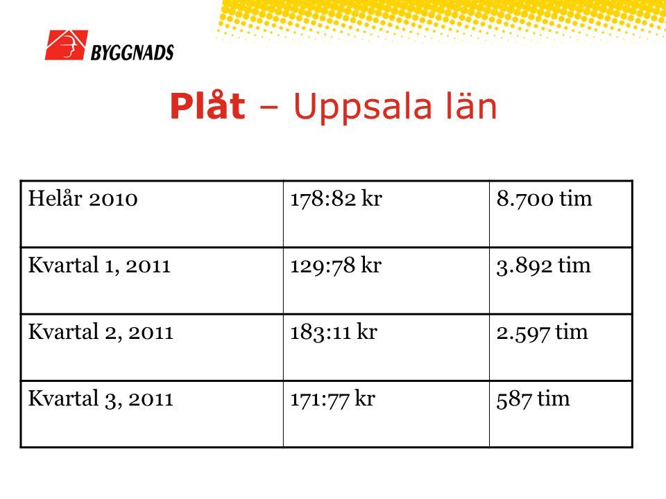 Plåt – Uppsala län Helår 2010178:82 kr8.700 tim Kvartal 1, 2011129:78 kr3.892 tim Kvartal 2, 2011183:11 kr2.597 tim Kvartal 3, 2011171:77 kr587 tim