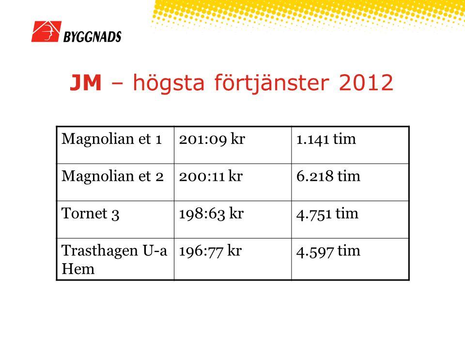 JM – högsta förtjänster 2012 Magnolian et 1201:09 kr1.141 tim Magnolian et 2200:11 kr6.218 tim Tornet 3198:63 kr4.751 tim Trasthagen U-a Hem 196:77 kr4.597 tim