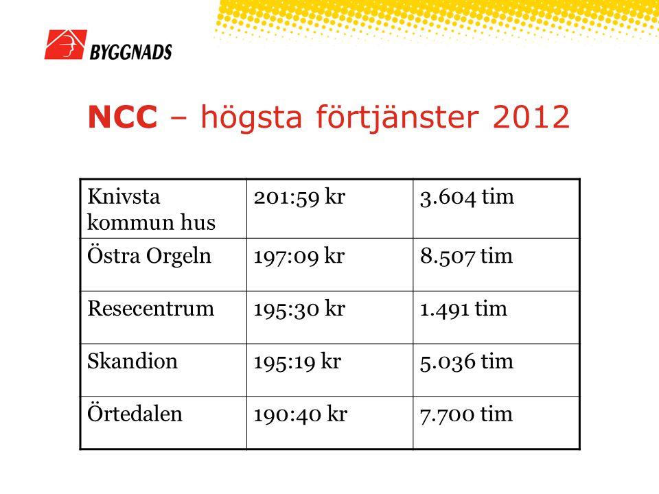 NCC – högsta förtjänster 2012 Knivsta kommun hus 201:59 kr3.604 tim Östra Orgeln197:09 kr8.507 tim Resecentrum195:30 kr1.491 tim Skandion195:19 kr5.036 tim Örtedalen190:40 kr7.700 tim