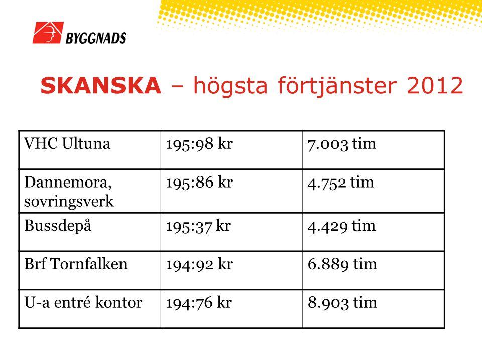 SKANSKA – högsta förtjänster 2012 VHC Ultuna195:98 kr7.003 tim Dannemora, sovringsverk 195:86 kr4.752 tim Bussdepå195:37 kr4.429 tim Brf Tornfalken194:92 kr6.889 tim U-a entré kontor194:76 kr8.903 tim
