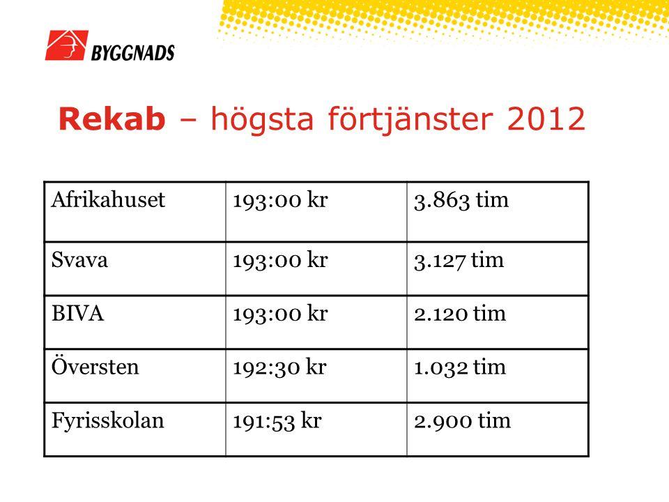 Rekab – högsta förtjänster 2012 Afrikahuset193:00 kr3.863 tim Svava193:00 kr3.127 tim BIVA193:00 kr2.120 tim Översten192:30 kr1.032 tim Fyrisskolan191:53 kr2.900 tim