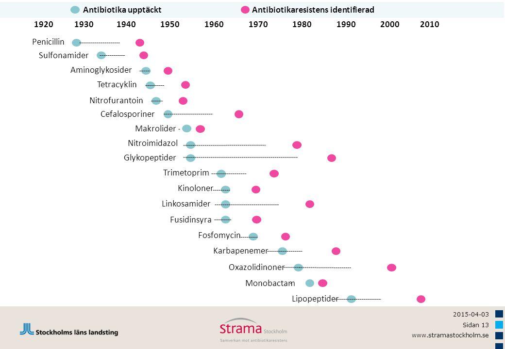 2015-04-03 Sidan 13 www.stramastockholm.se 1920194019301950196020001970199019802010 Penicillin Sulfonamider Aminoglykosider Tetracyklin Nitrofurantoin