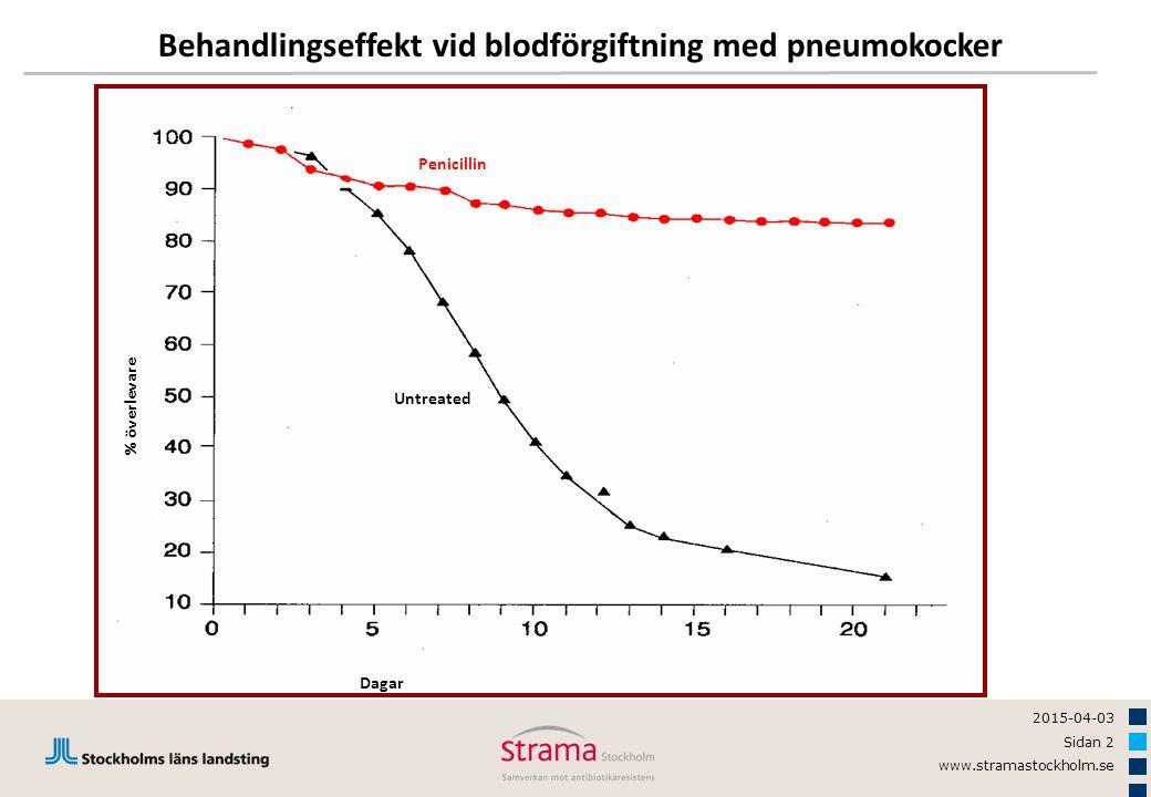 2015-04-03 Sidan 2 www.stramastockholm.se Behandlingseffekt vid blodförgiftning med pneumokocker % överlevare Penicillin Untreated Dagar