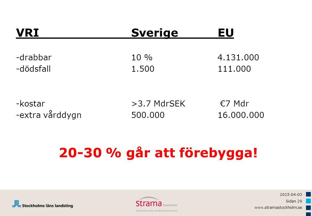 2015-04-03 Sidan 29 www.stramastockholm.se VRISverigeEU -drabbar10 %4.131.000 -dödsfall1.500111.000 -kostar>3.7 MdrSEK €7 Mdr -extra vårddygn500.00016