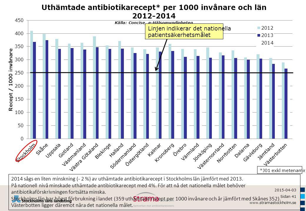 2015-04-03 Sidan 41 www.stramastockholm.se 2014 sågs en liten minskning (- 2 %) av uthämtade antibiotikarecept i Stockholms län jämfört med 2013. På n