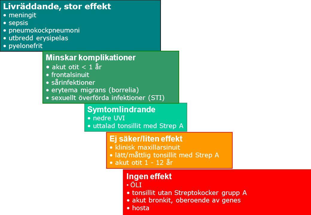 2015-04-03 Sidan 44 www.stramastockholm.se Livräddande, stor effekt meningit sepsis pneumokockpneumoni utbredd erysipelas pyelonefrit Symtomlindrande