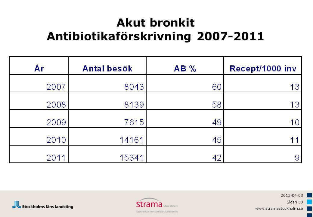 2015-04-03 Sidan 58 www.stramastockholm.se Akut bronkit Antibiotikaförskrivning 2007-2011