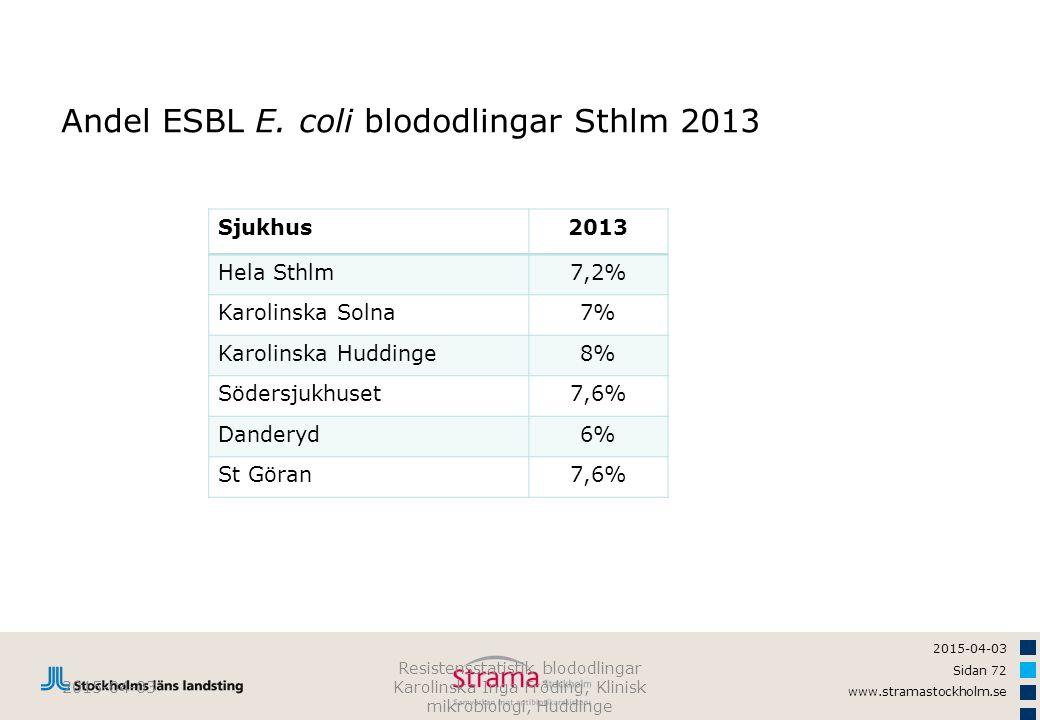 2015-04-03 Sidan 72 www.stramastockholm.se Andel ESBL E. coli blododlingar Sthlm 2013 2015-04-03 Resistensstatistik blododlingar Karolinska Inga Frödi