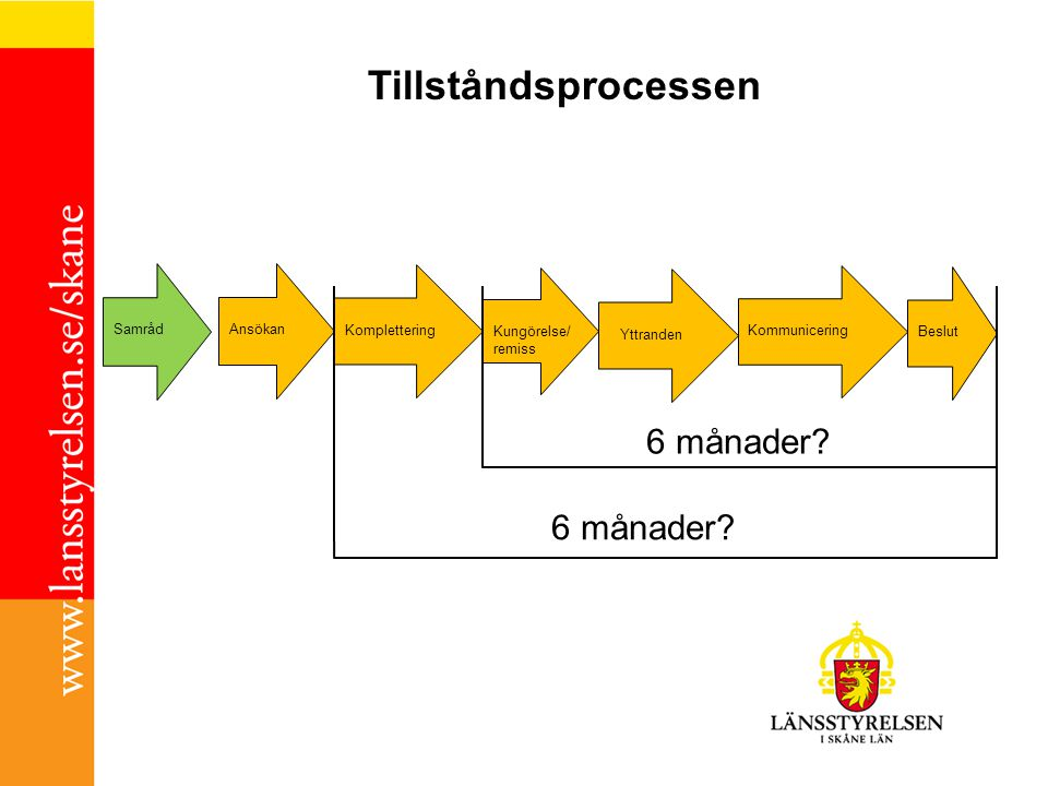 Tillståndsprocessen Beslut Yttranden Komplettering Ansökan Kommunicering Kungörelse/ remiss Samråd 6 månader