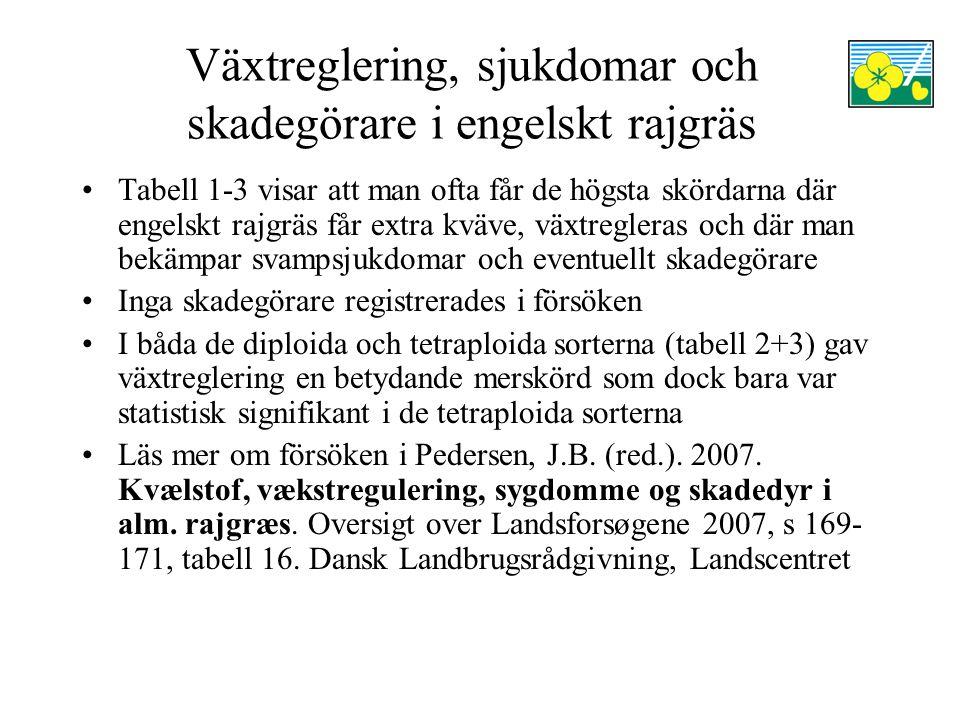 Växtreglering, sjukdomar och skadegörare i engelskt rajgräs Tabell 1-3 visar att man ofta får de högsta skördarna där engelskt rajgräs får extra kväve, växtregleras och där man bekämpar svampsjukdomar och eventuellt skadegörare Inga skadegörare registrerades i försöken I båda de diploida och tetraploida sorterna (tabell 2+3) gav växtreglering en betydande merskörd som dock bara var statistisk signifikant i de tetraploida sorterna Läs mer om försöken i Pedersen, J.B.