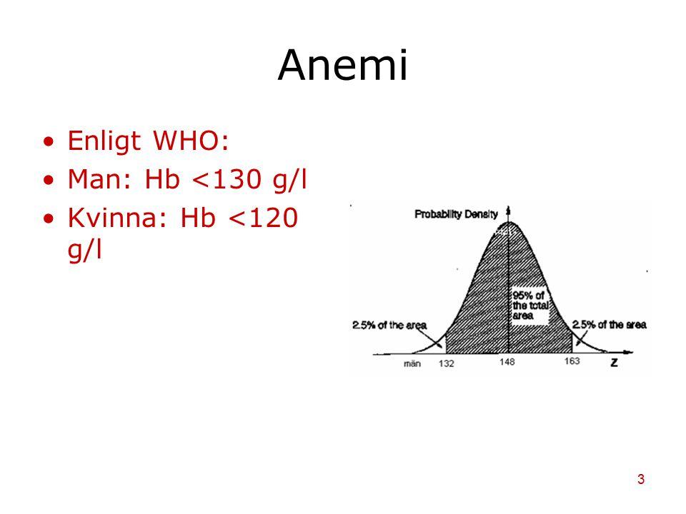3 Anemi Enligt WHO: Man: Hb <130 g/l Kvinna: Hb <120 g/l
