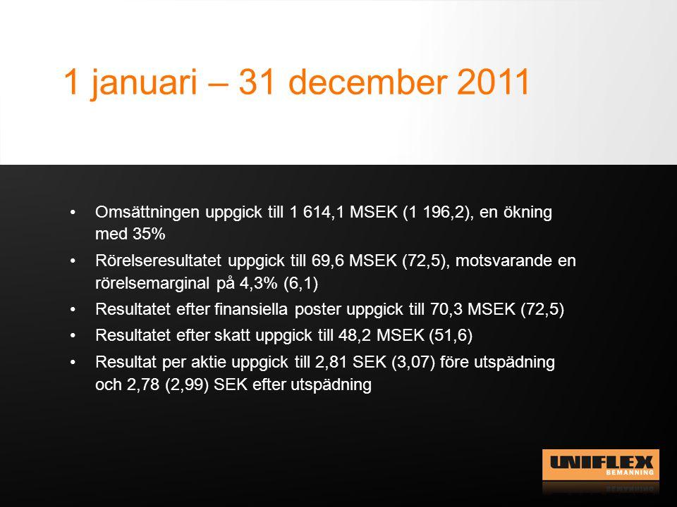 1 januari – 31 december 2011 Omsättningen uppgick till 1 614,1 MSEK (1 196,2), en ökning med 35% Rörelseresultatet uppgick till 69,6 MSEK (72,5), motsvarande en rörelsemarginal på 4,3% (6,1) Resultatet efter finansiella poster uppgick till 70,3 MSEK (72,5) Resultatet efter skatt uppgick till 48,2 MSEK (51,6) Resultat per aktie uppgick till 2,81 SEK (3,07) före utspädning och 2,78 (2,99) SEK efter utspädning