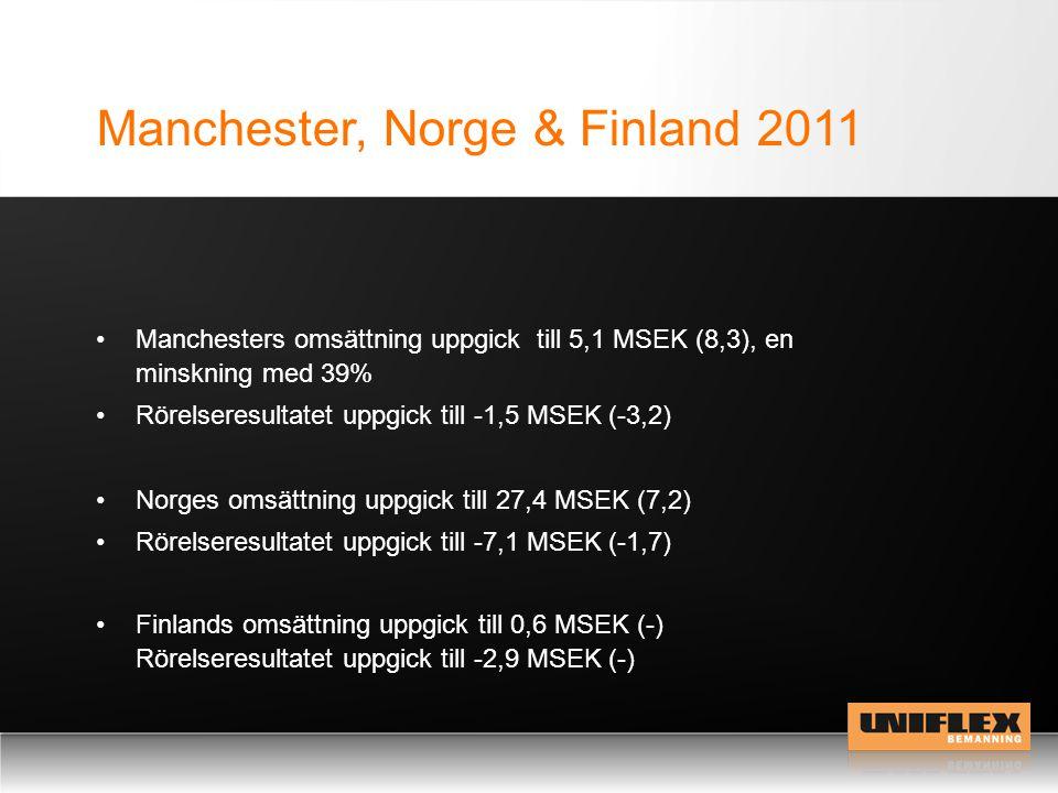 Manchester, Norge & Finland 2011 Norges omsättning uppgick till 27,4 MSEK (7,2) Rörelseresultatet uppgick till -7,1 MSEK (-1,7) Finlands omsättning uppgick till 0,6 MSEK (-) Rörelseresultatet uppgick till -2,9 MSEK (-) Manchesters omsättning uppgick till 5,1 MSEK (8,3), en minskning med 39% Rörelseresultatet uppgick till -1,5 MSEK (-3,2)
