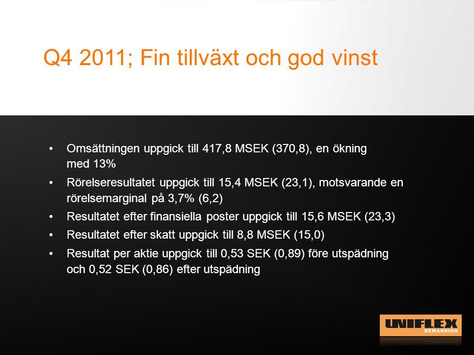 Q4 2011; Fin tillväxt och god vinst Omsättningen uppgick till 417,8 MSEK (370,8), en ökning med 13% Rörelseresultatet uppgick till 15,4 MSEK (23,1), motsvarande en rörelsemarginal på 3,7% (6,2) Resultatet efter finansiella poster uppgick till 15,6 MSEK (23,3) Resultatet efter skatt uppgick till 8,8 MSEK (15,0) Resultat per aktie uppgick till 0,53 SEK (0,89) före utspädning och 0,52 SEK (0,86) efter utspädning