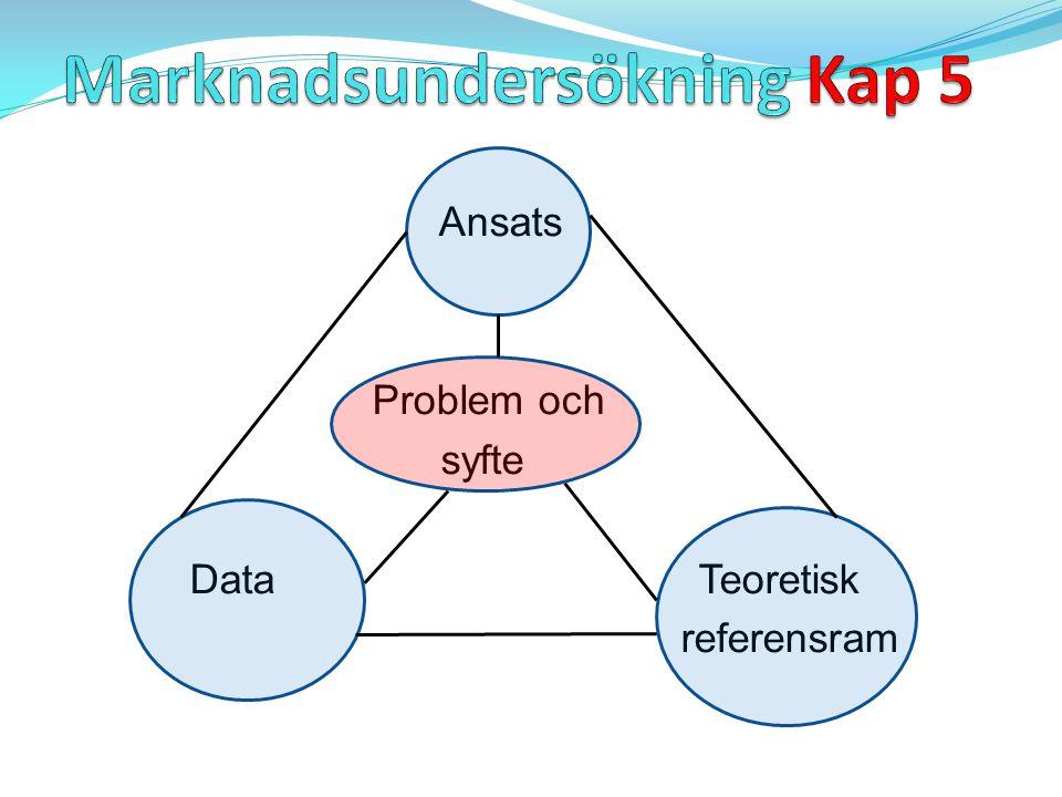 Ansats Problem och syfte Data Teoretisk referensram