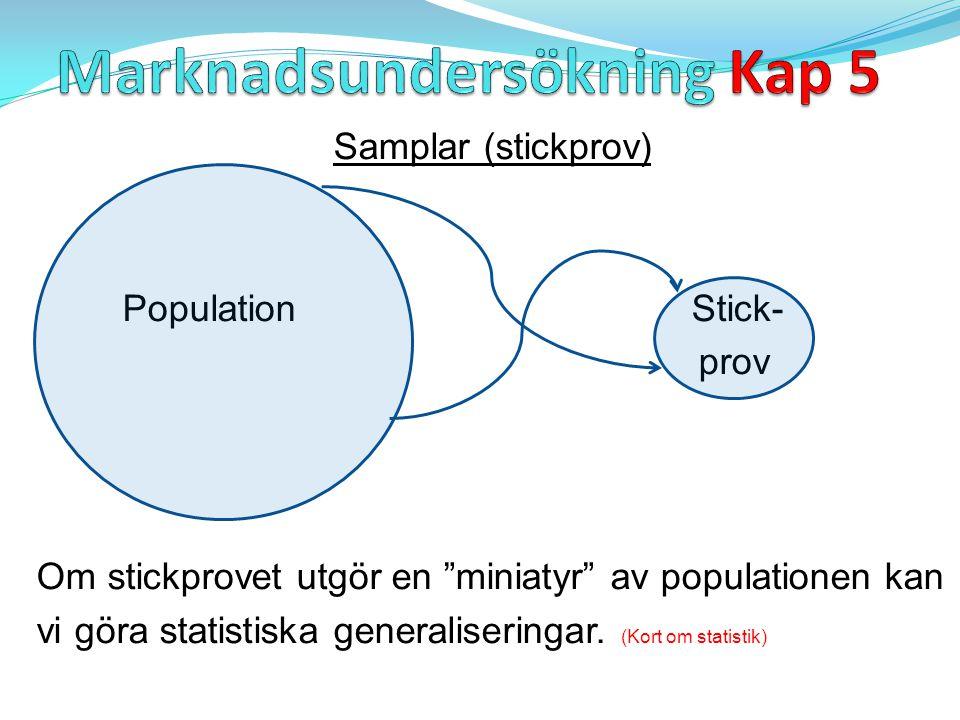 Samplar (stickprov) Population Stick- prov Om stickprovet utgör en miniatyr av populationen kan vi göra statistiska generaliseringar.