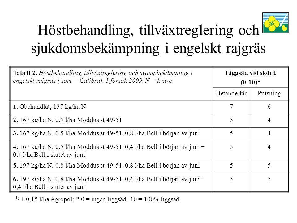 Höstbehandling, tillväxtreglering och sjukdomsbekämpning i engelskt rajgräs 1) + 0,15 l/ha Agropol; * 0 = ingen liggsäd, 10 = 100% liggsäd Tabell 2.