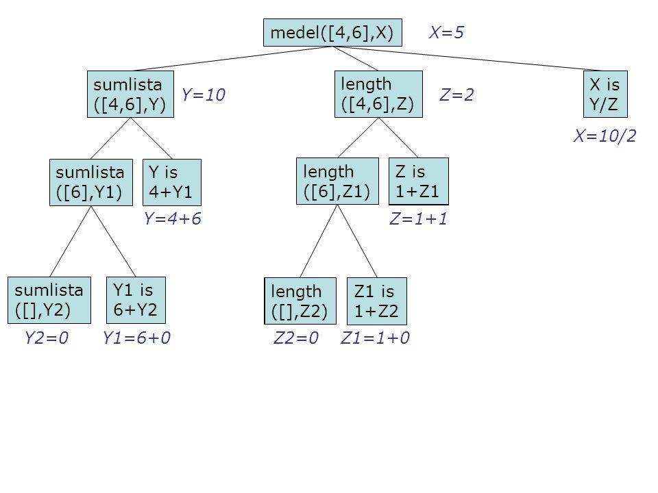 medel([4,6],X) sumlista ([4,6],Y) length ([4,6],Z) X is Y/Z sumlista ([6],Y1) Y is 4+Y1 sumlista ([],Y2) Y1 is 6+Y2 length ([6],Z1) length ([],Z2) Z is 1+Z1 Z1 is 1+Z2 Y2=0Y1=6+0 Y=4+6 Z2=0Z1=1+0 Z=1+1 X=10/2 sumlista ([4,6],Y) sumlista ([6],Y1) sumlista ([],Y2) Y1 is 6+Y2 Y is 4+Y1 length ([4,6],Z) length ([6],Z1) length ([],Z2) Z1 is 1+Z2 Z is 1+Z1 X is Y/Z medel([4,6],X) X=5 Y=10Z=2