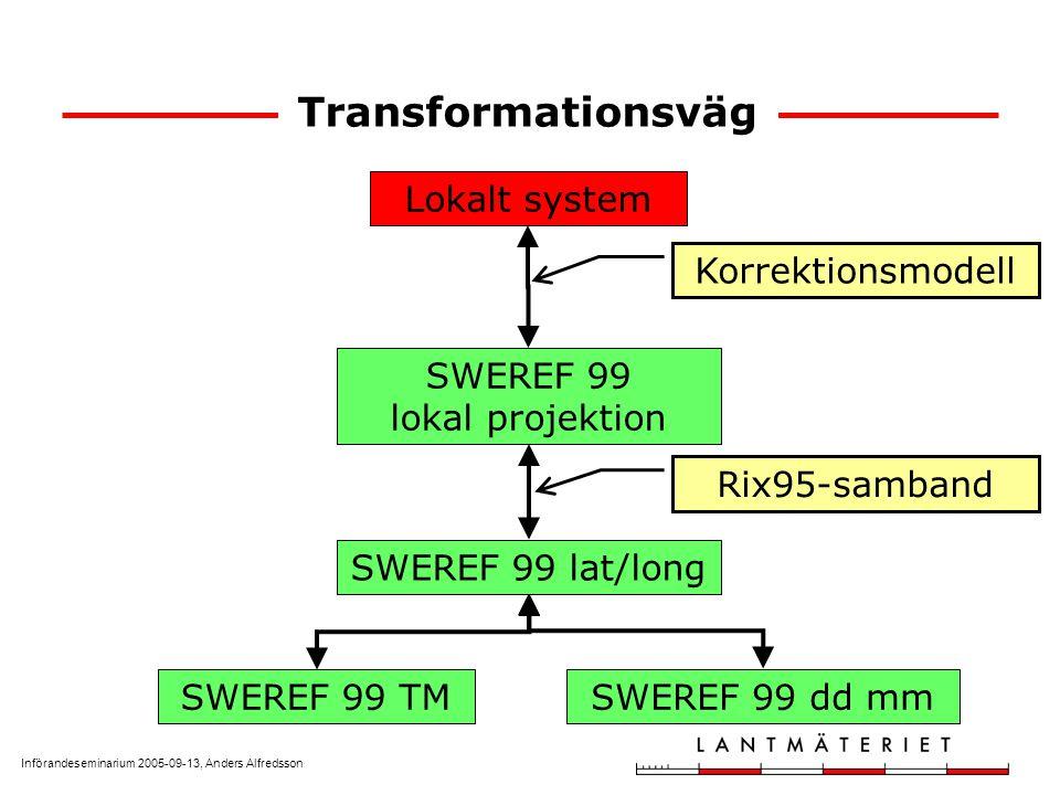 Införandeseminarium 2005-09-13, Anders Alfredsson Transformationsväg Lokalt system SWEREF 99 TMSWEREF 99 dd mm SWEREF 99 lokal projektion Korrektionsmodell SWEREF 99 lat/long Rix95-samband