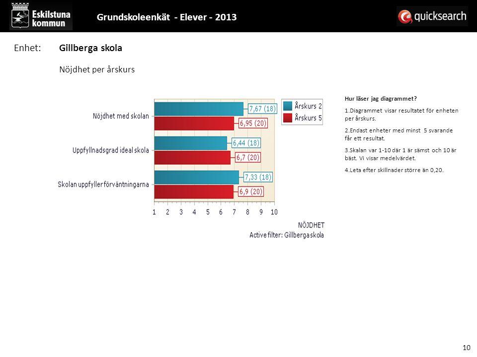 Hur läser jag diagrammet. 1.Diagrammet visar resultatet för enheten per årskurs.