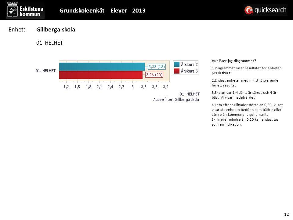 01. HELHET Hur läser jag diagrammet. 1.Diagrammet visar resultatet för enheten per årskurs.
