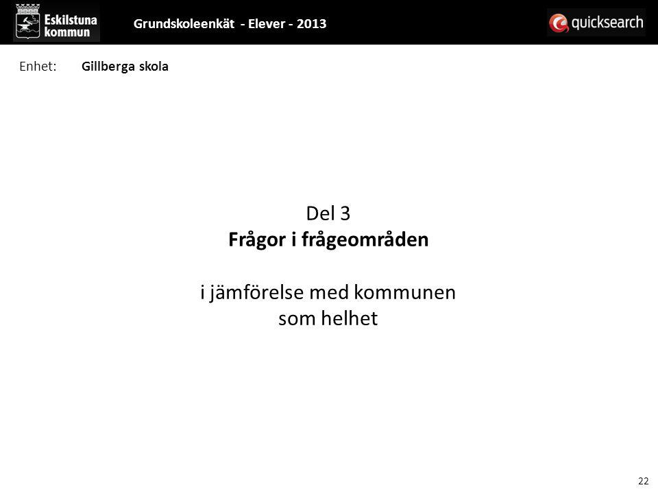 Del 3 Frågor i frågeområden i jämförelse med kommunen som helhet Grundskoleenkät - Elever - 2013 22 Enhet:Gillberga skola