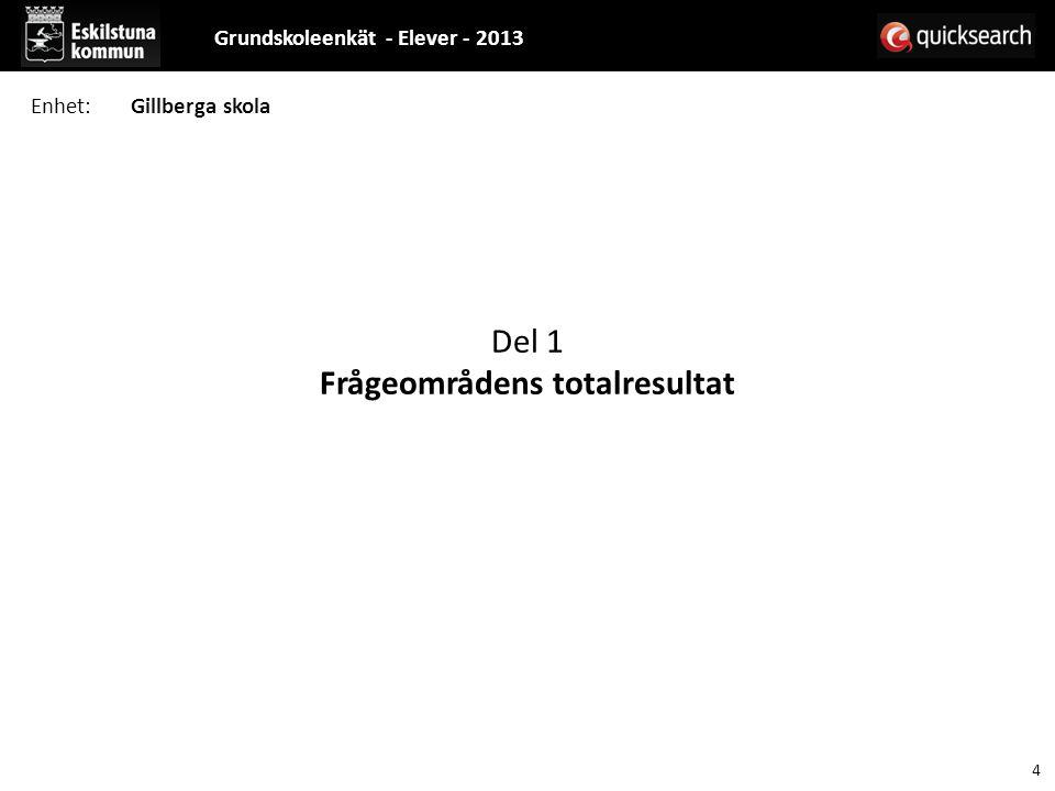 Del 1 Frågeområdens totalresultat Grundskoleenkät - Elever - 2013 4 Enhet:Gillberga skola