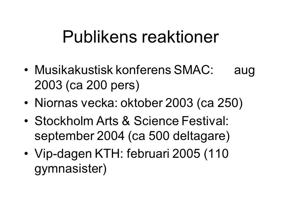 Publikens reaktioner Musikakustisk konferens SMAC: aug 2003 (ca 200 pers) Niornas vecka: oktober 2003 (ca 250) Stockholm Arts & Science Festival: september 2004 (ca 500 deltagare) Vip-dagen KTH: februari 2005 (110 gymnasister)