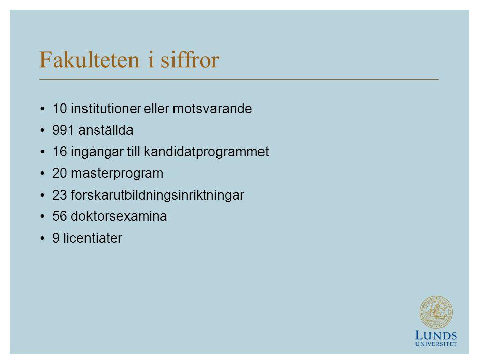 Fakulteten i siffror 10 institutioner eller motsvarande 991 anställda 16 ingångar till kandidatprogrammet 20 masterprogram 23 forskarutbildningsinriktningar 56 doktorsexamina 9 licentiater